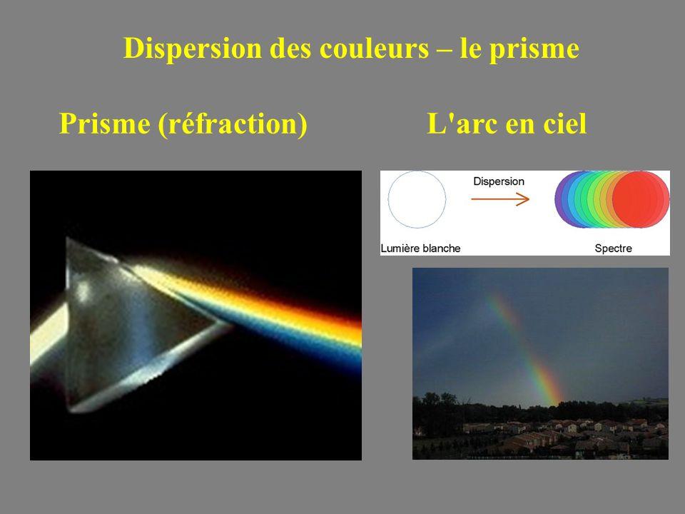 Dispersion des couleurs – le prisme