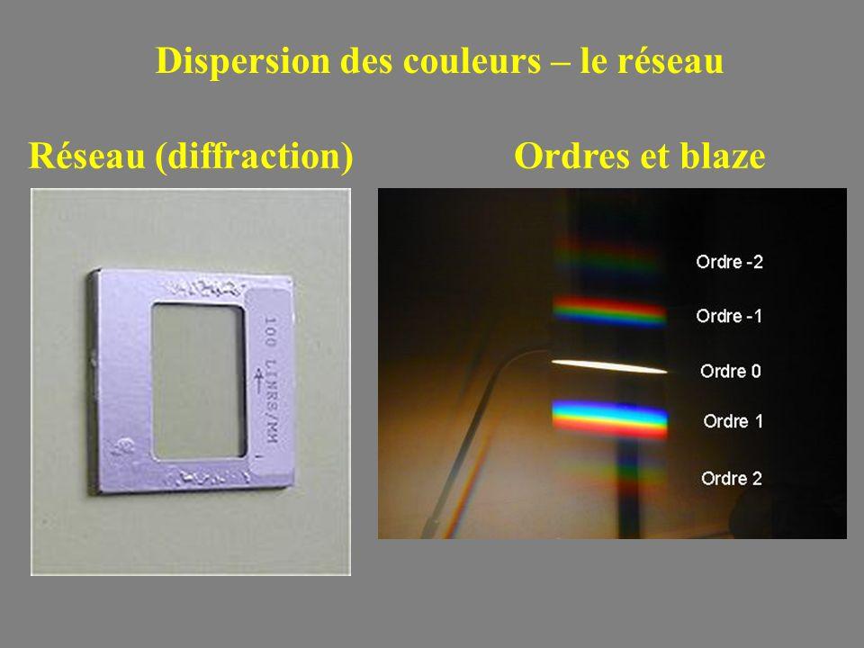 Dispersion des couleurs – le réseau