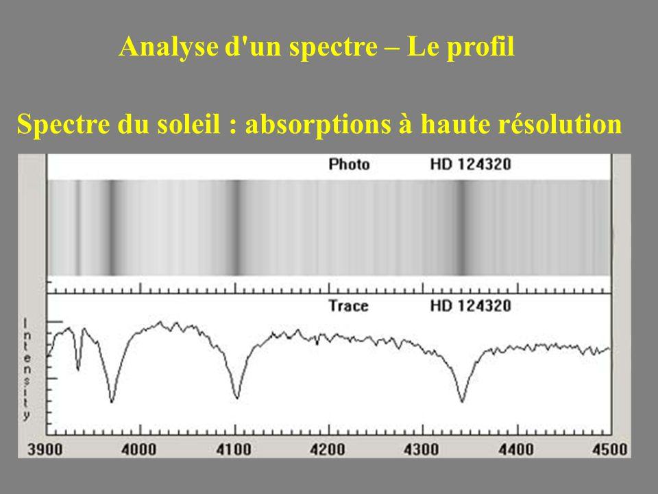 Spectre du soleil : absorptions à haute résolution