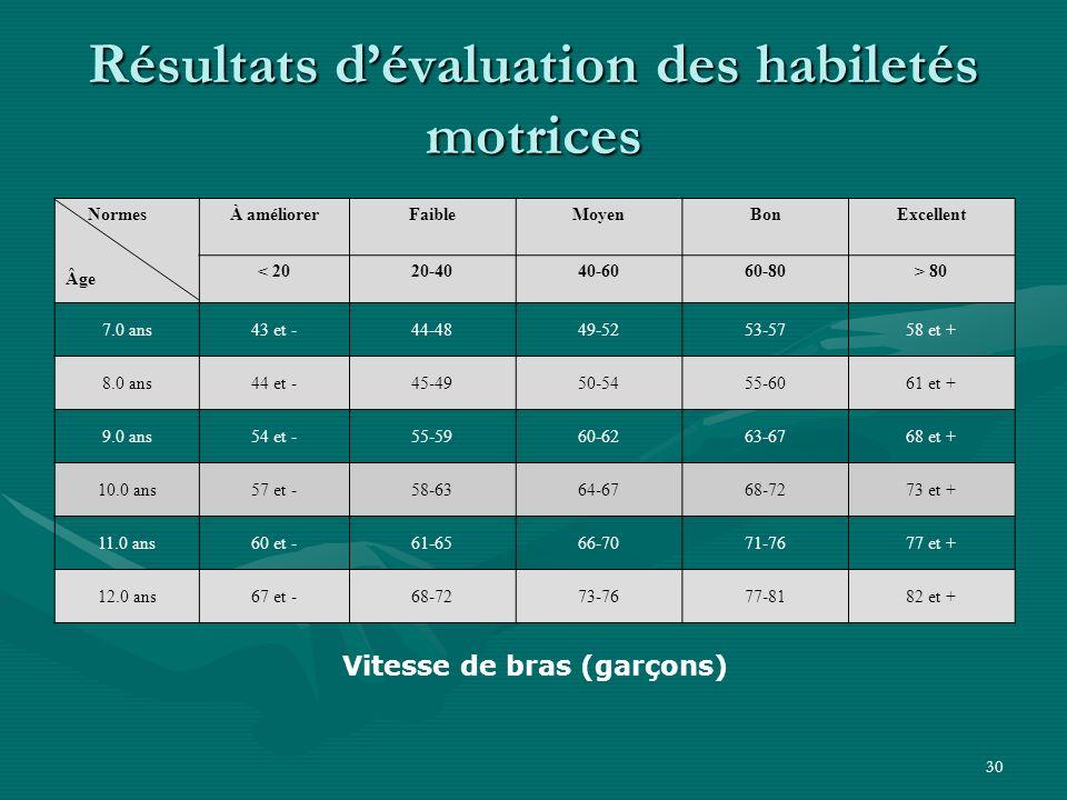 Résultats d'évaluation des habiletés motrices