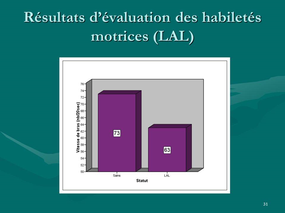 Résultats d'évaluation des habiletés motrices (LAL)