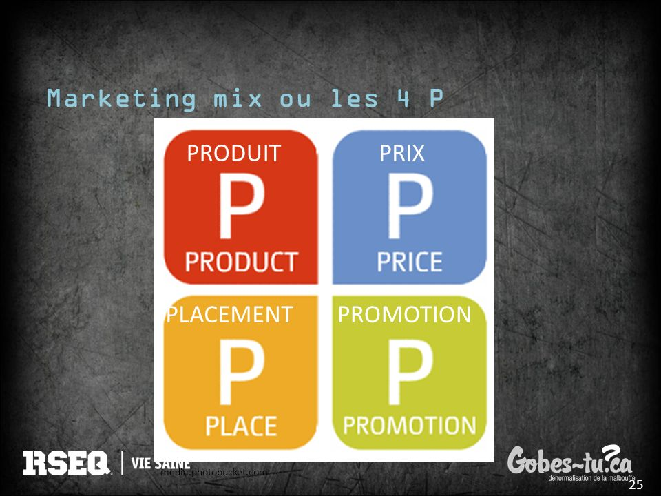 Marketing mix ou les 4 P PRODUIT PRIX PLACEMENT PROMOTION