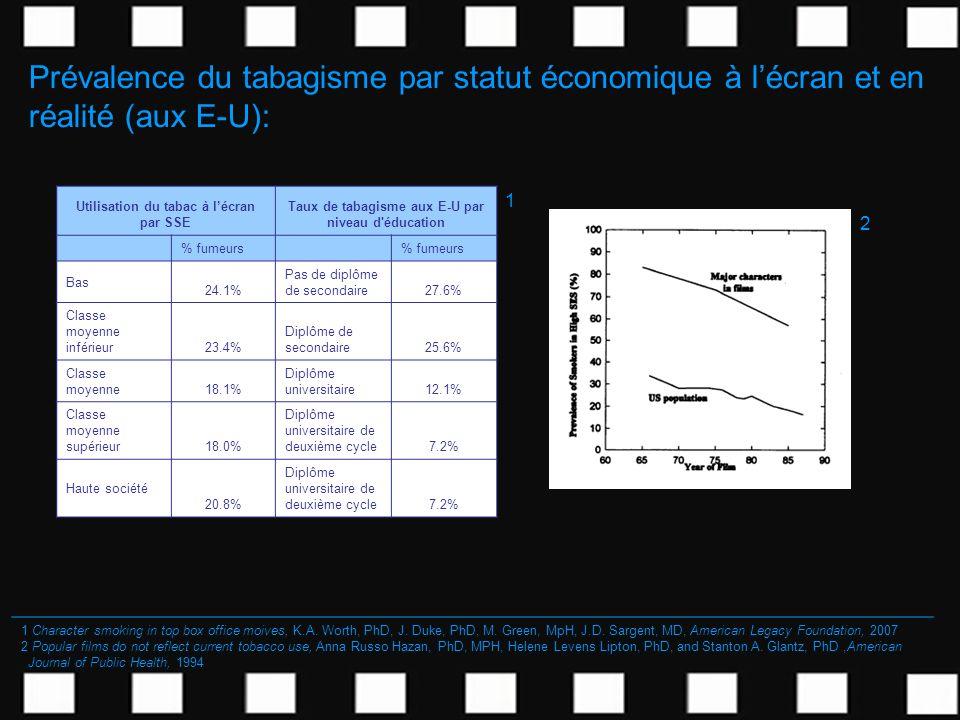 Prévalence du tabagisme par statut économique à l'écran et en réalité (aux E-U):