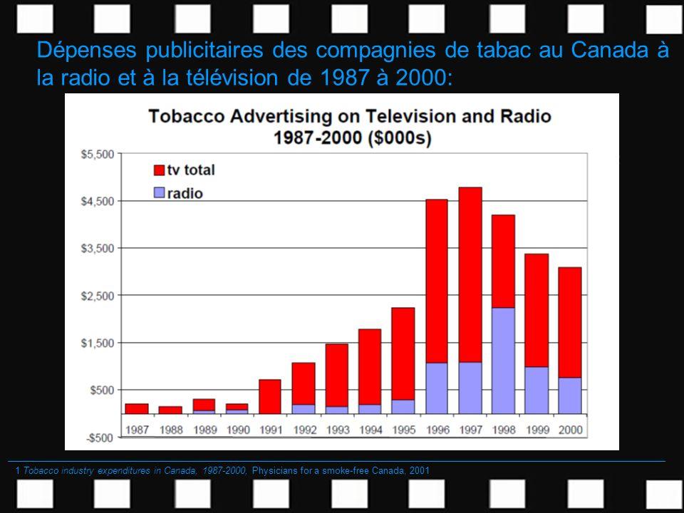 Dépenses publicitaires des compagnies de tabac au Canada à la radio et à la télévision de 1987 à 2000: