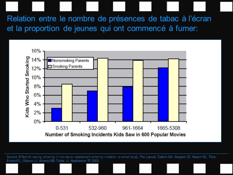 Relation entre le nombre de présences de tabac à l'écran et la proportion de jeunes qui ont commencé à fumer: