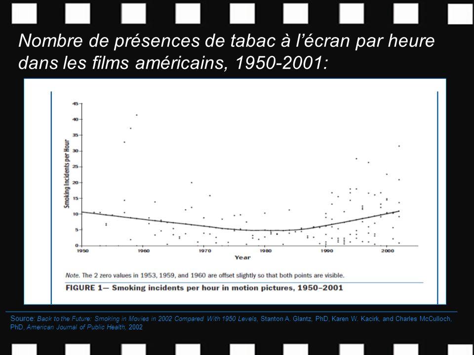 Nombre de présences de tabac à l'écran par heure dans les films américains, 1950-2001: