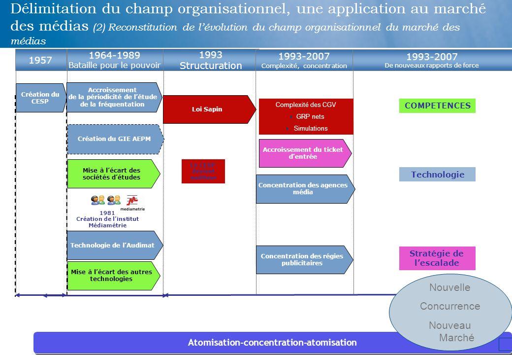 Délimitation du champ organisationnel, une application au marché des médias (2) Reconstitution de l'évolution du champ organisationnel du marché des médias