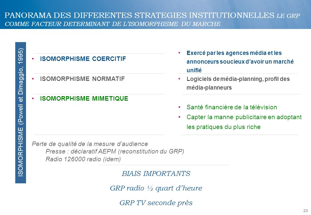 PANORAMA DES DIFFERENTES STRATEGIES INSTITUTIONNELLES LE GRP COMME FACTEUR DETERMINANT DE L'ISOMORPHISME DU MARCHE