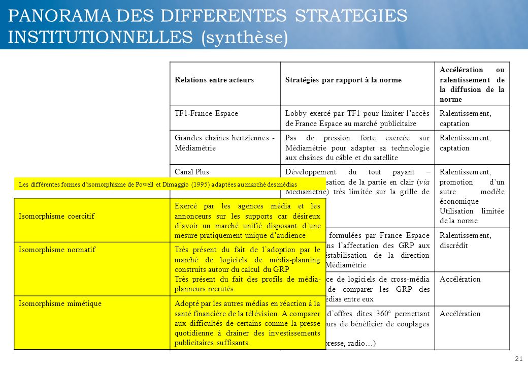 PANORAMA DES DIFFERENTES STRATEGIES INSTITUTIONNELLES (synthèse)