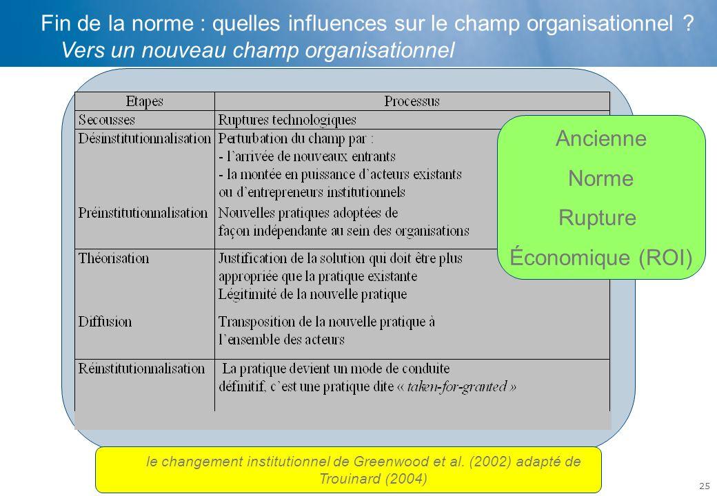 Fin de la norme : quelles influences sur le champ organisationnel