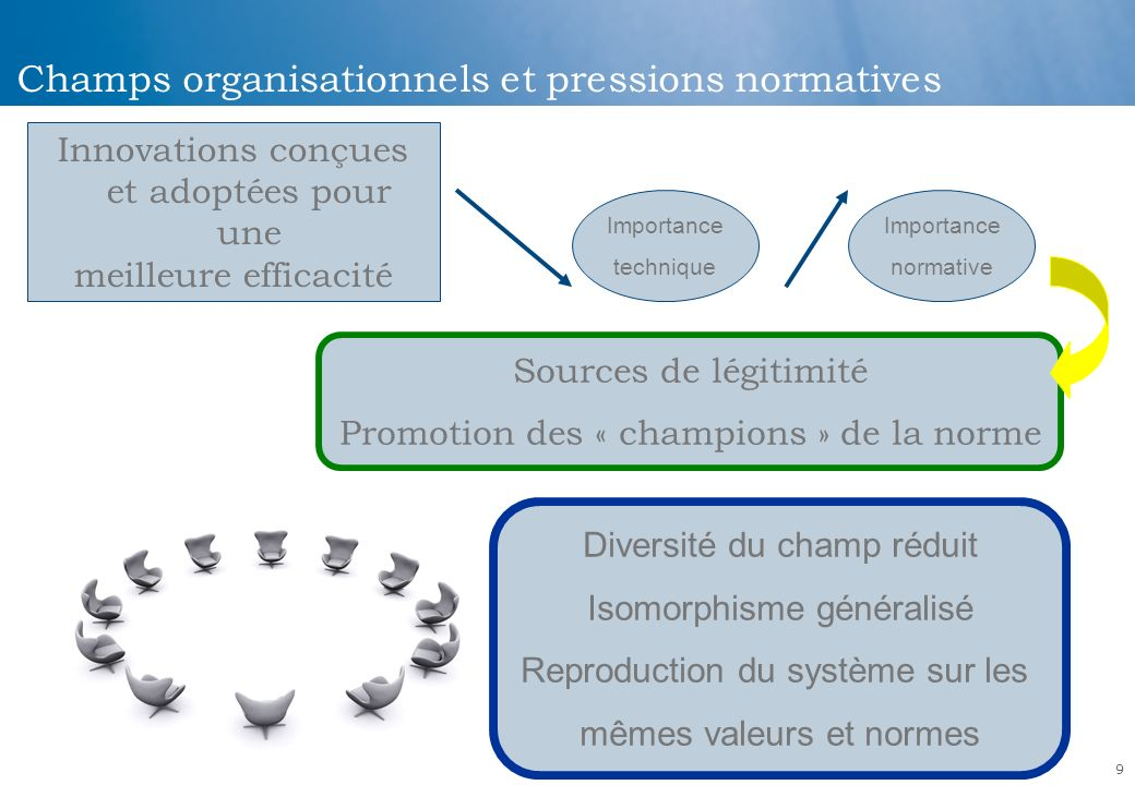 Champs organisationnels et pressions normatives
