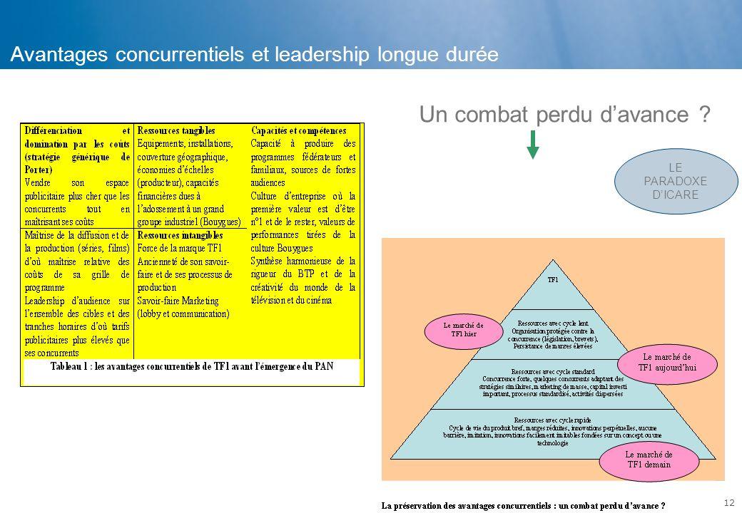 Avantages concurrentiels et leadership longue durée