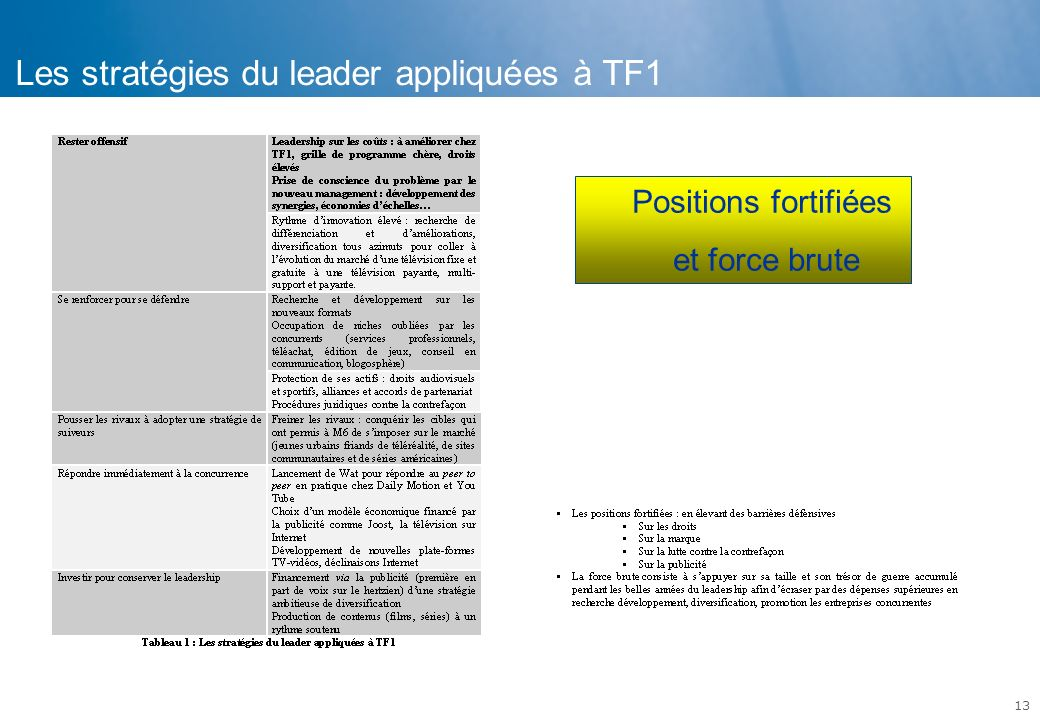 Les stratégies du leader appliquées à TF1