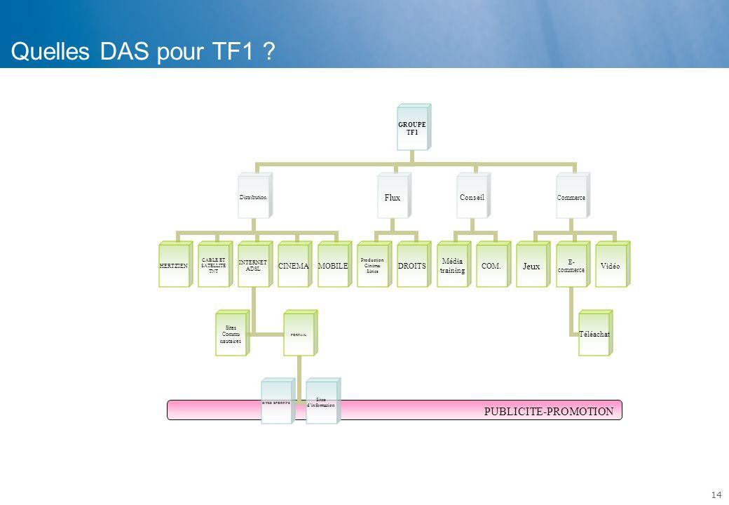 Quelles DAS pour TF1