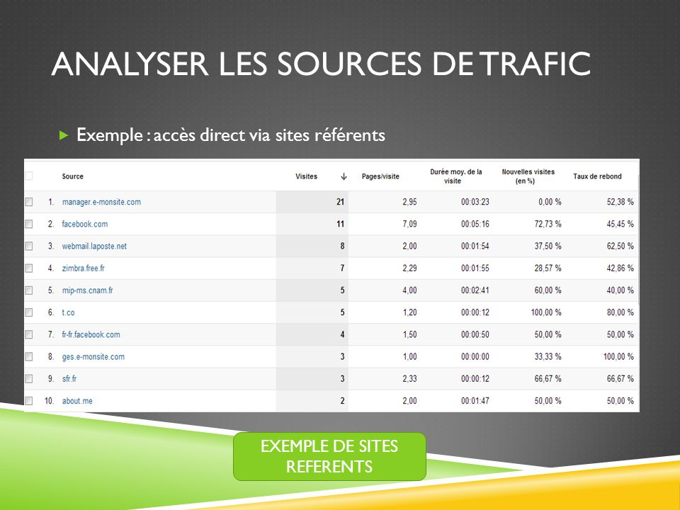 Analyser les sources de trafic