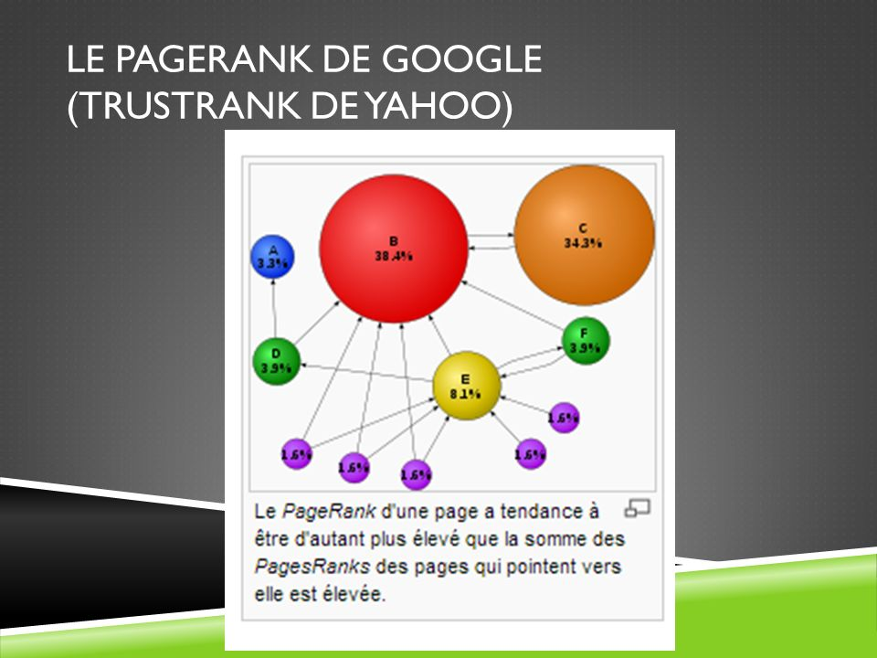 Le pagerank de google (Trustrank de Yahoo)