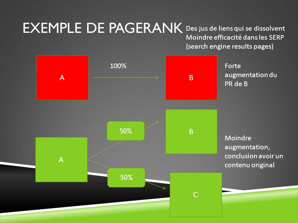 Exemple de PageRank Des jus de liens qui se dissolvent