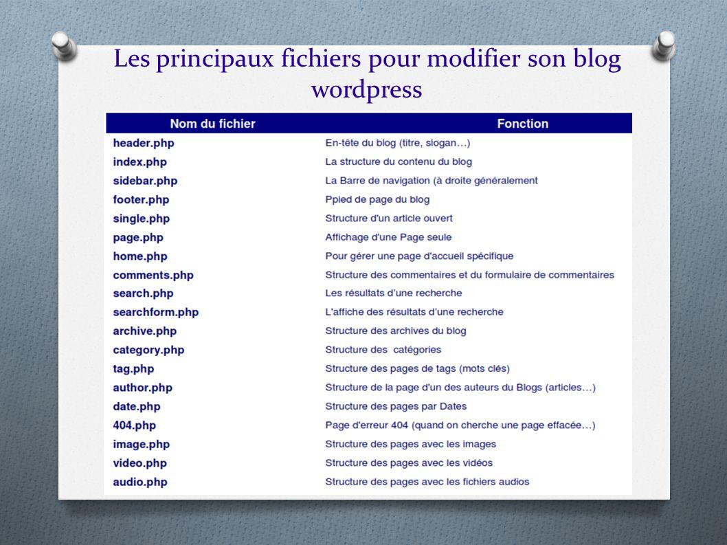 Les principaux fichiers pour modifier son blog wordpress