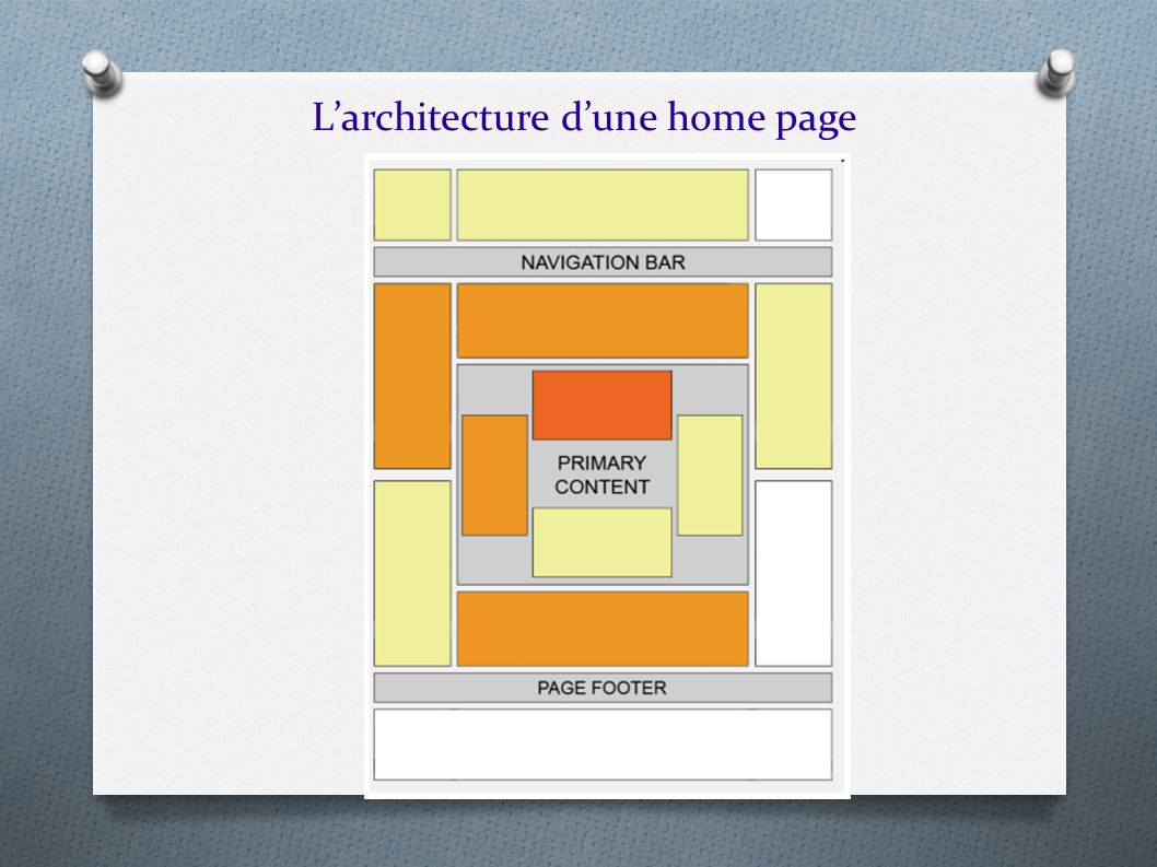 L'architecture d'une home page
