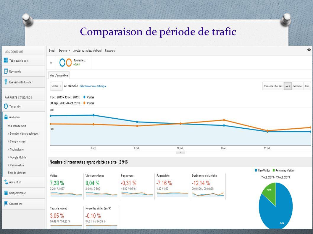 Comparaison de période de trafic