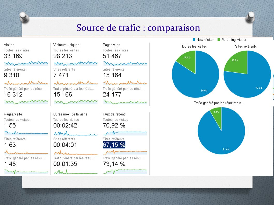 Source de trafic : comparaison