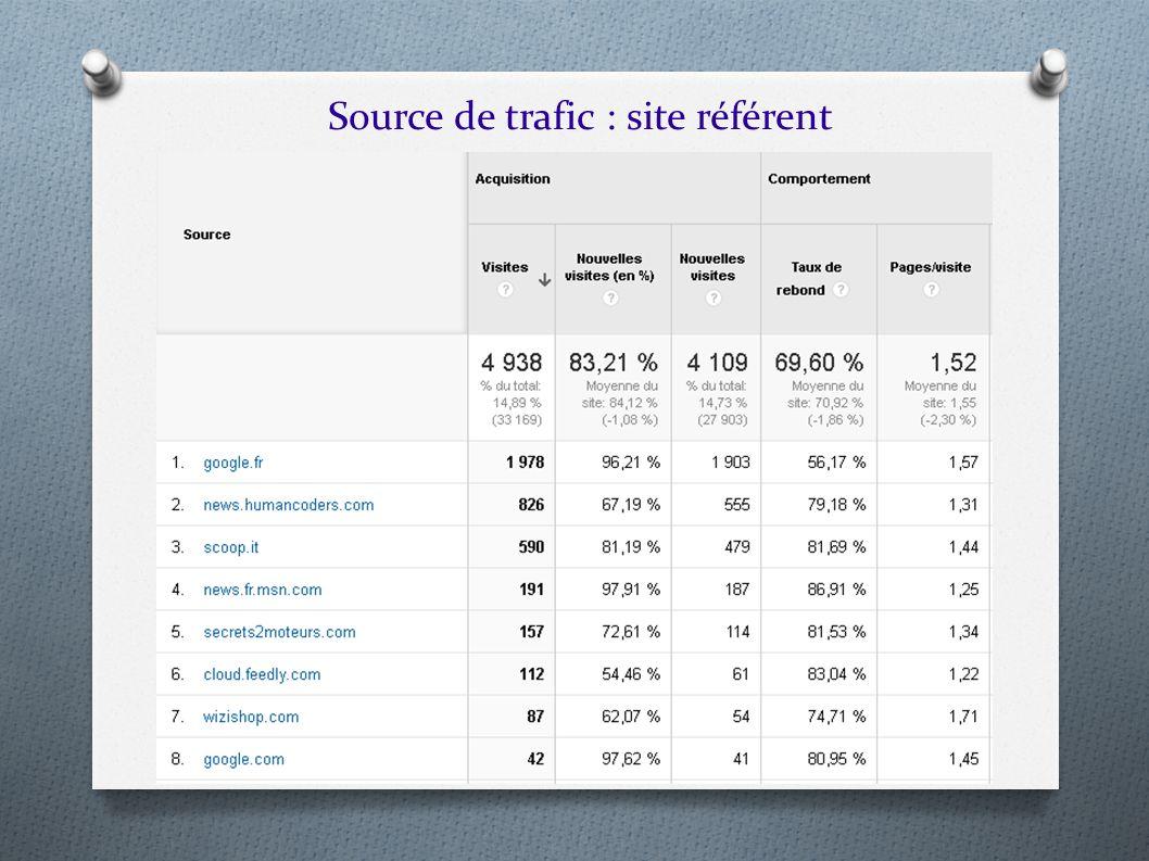 Source de trafic : site référent