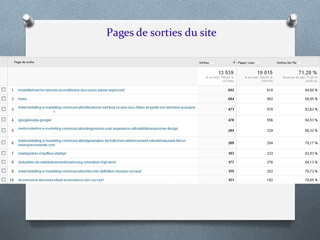 Pages de sorties du site