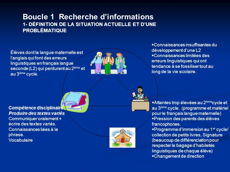 Boucle 1 Recherche d'informations