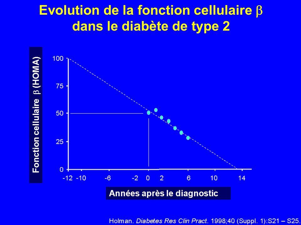 Evolution de la fonction cellulaire  Fonction cellulaire  (HOMA)