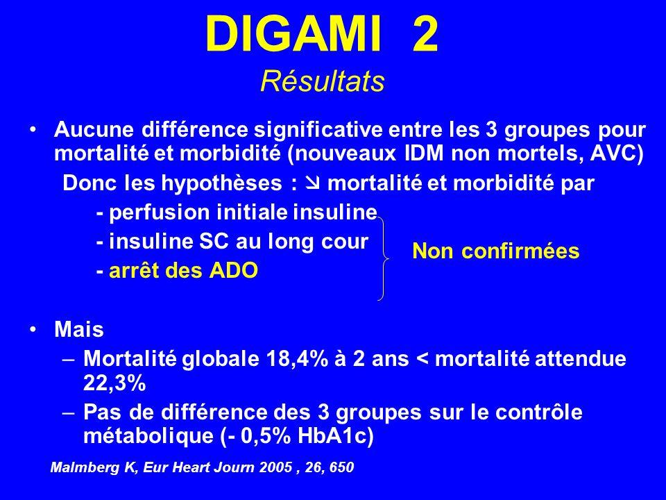 DIGAMI 2 RésultatsAucune différence significative entre les 3 groupes pour mortalité et morbidité (nouveaux IDM non mortels, AVC)