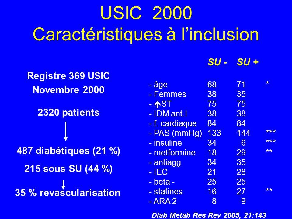 USIC 2000 Caractéristiques à l'inclusion