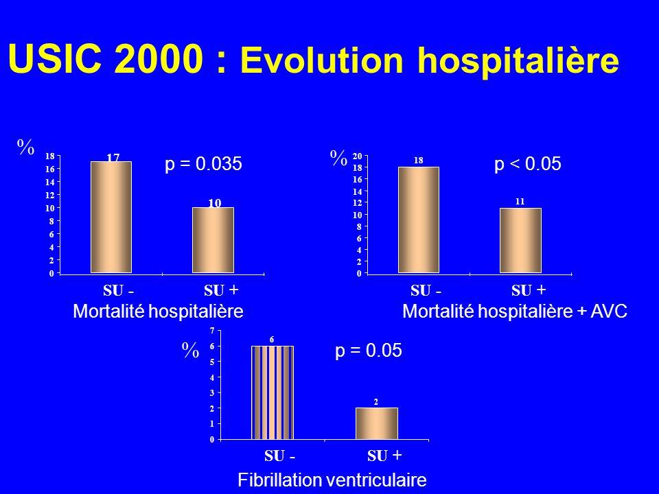 USIC 2000 : Evolution hospitalière