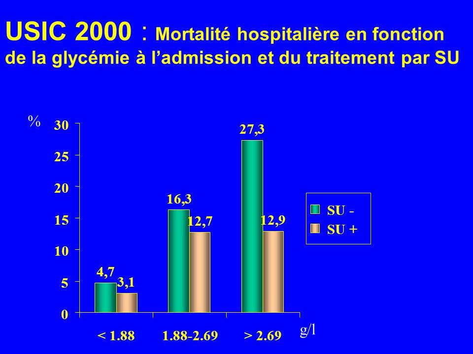 USIC 2000 : Mortalité hospitalière en fonction de la glycémie à l'admission et du traitement par SU