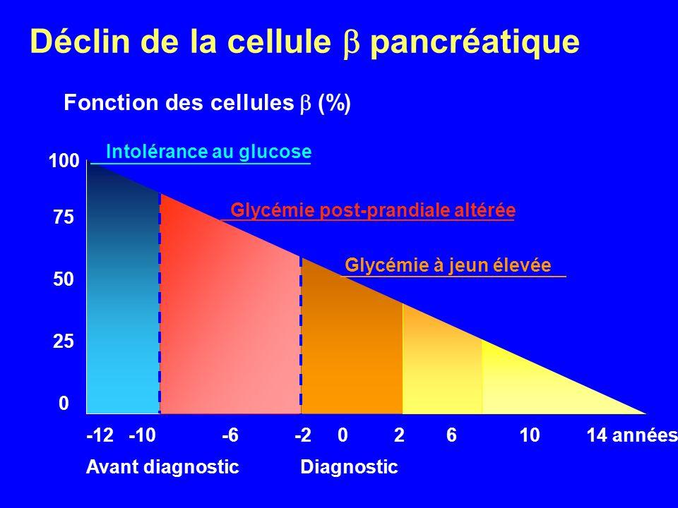 Déclin de la cellule  pancréatique