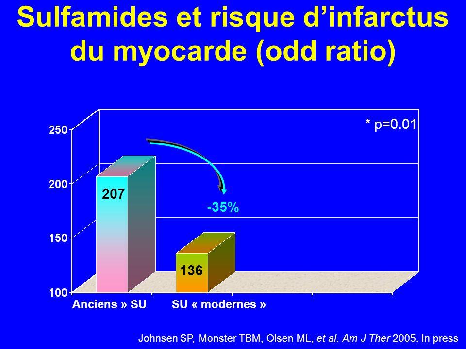 Sulfamides et risque d'infarctus du myocarde (odd ratio)