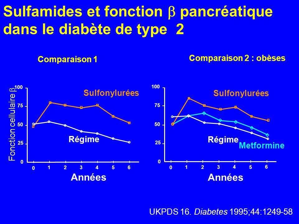 Sulfamides et fonction  pancréatique dans le diabète de type 2