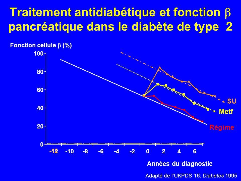 Traitement antidiabétique et fonction  pancréatique dans le diabète de type 2