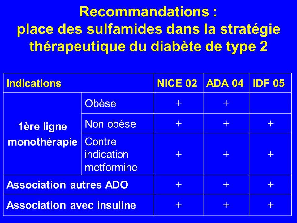 Recommandations : place des sulfamides dans la stratégie thérapeutique du diabète de type 2