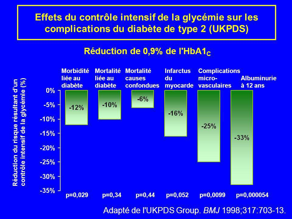 Effets du contrôle intensif de la glycémie sur les complications du diabète de type 2 (UKPDS)