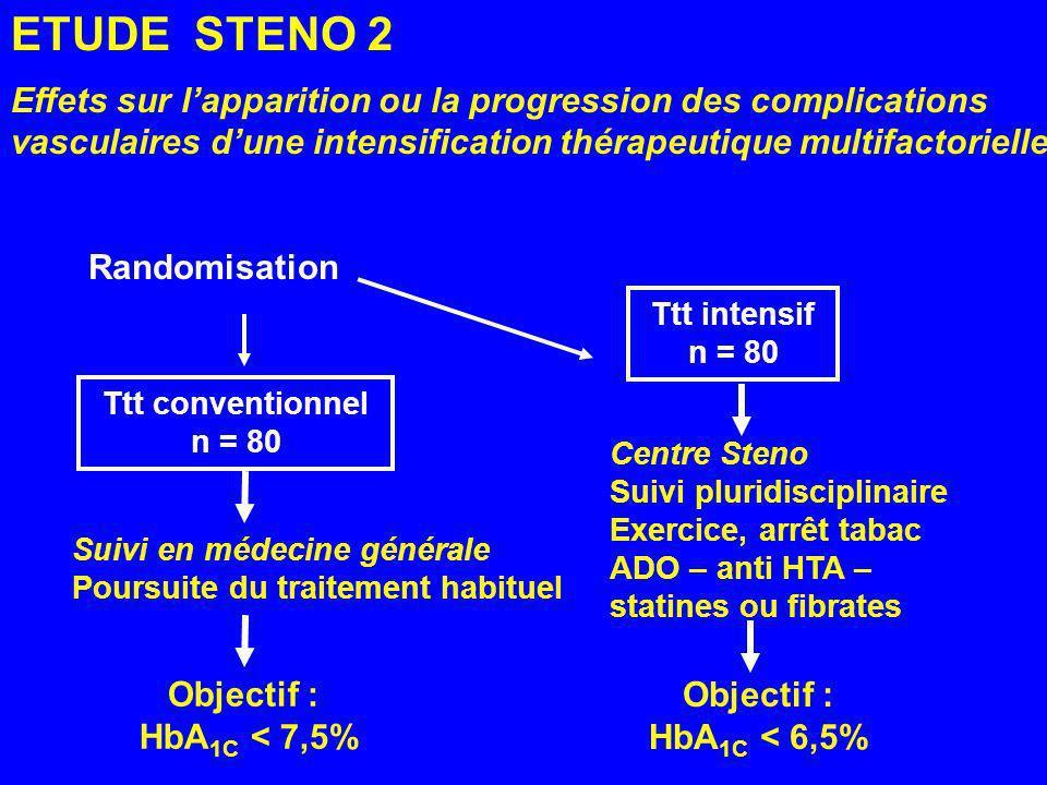 ETUDE STENO 2 Effets sur l'apparition ou la progression des complications vasculaires d'une intensification thérapeutique multifactorielle.