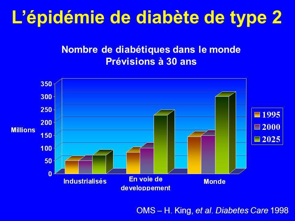 Nombre de diabétiques dans le monde