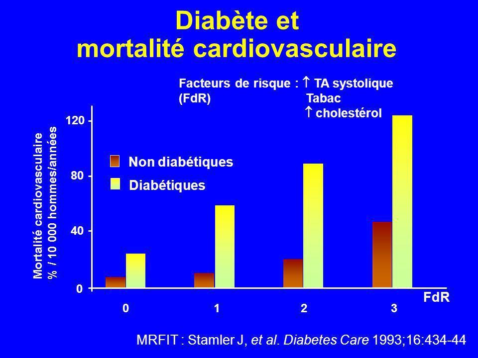 Diabète et mortalité cardiovasculaire