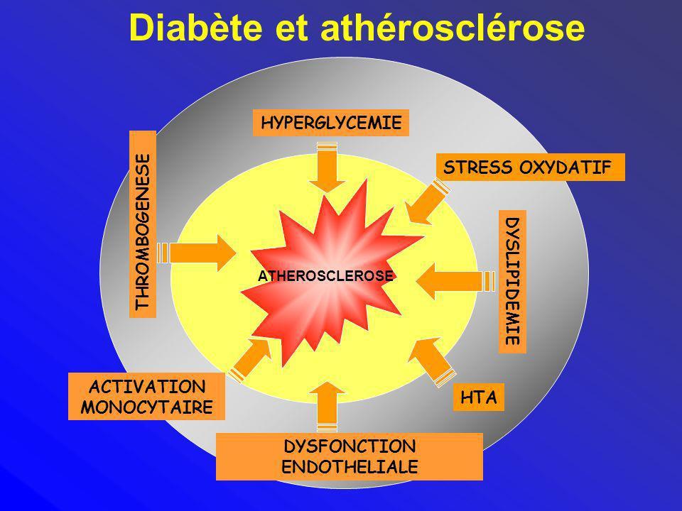 Diabète et athérosclérose DYSFONCTION ENDOTHELIALE