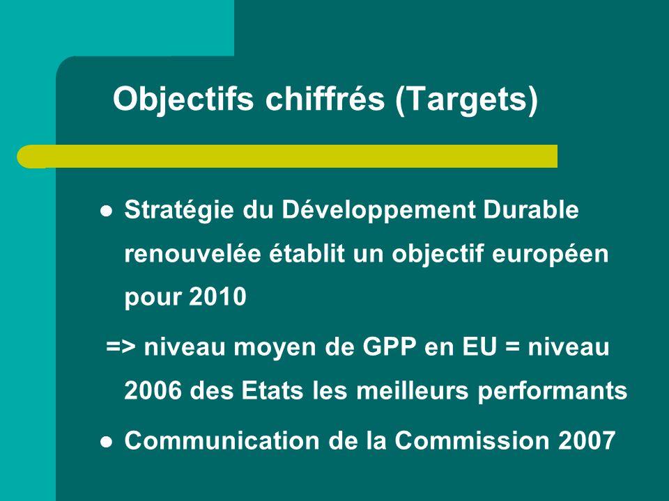 Objectifs chiffrés (Targets)