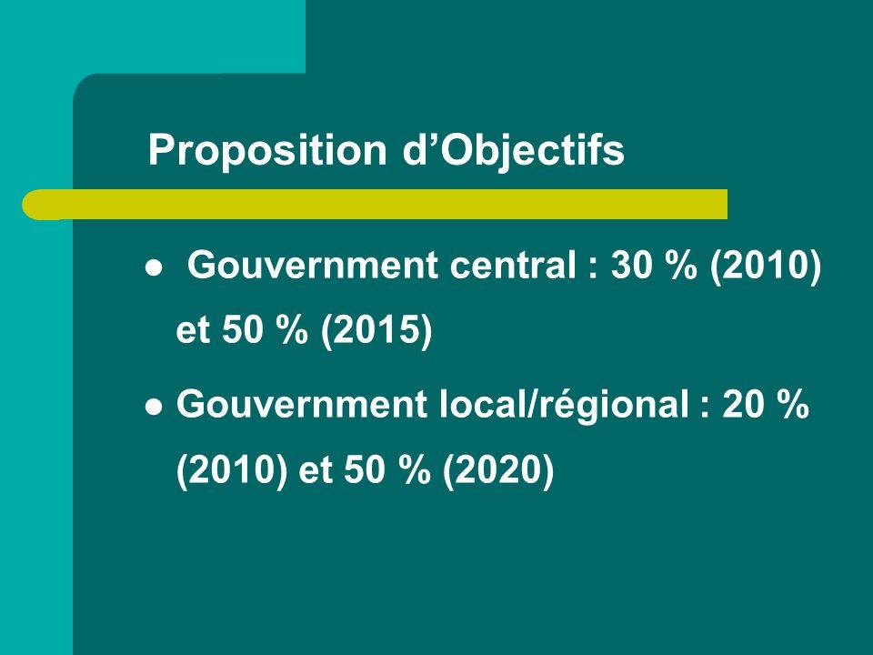 Proposition d'Objectifs
