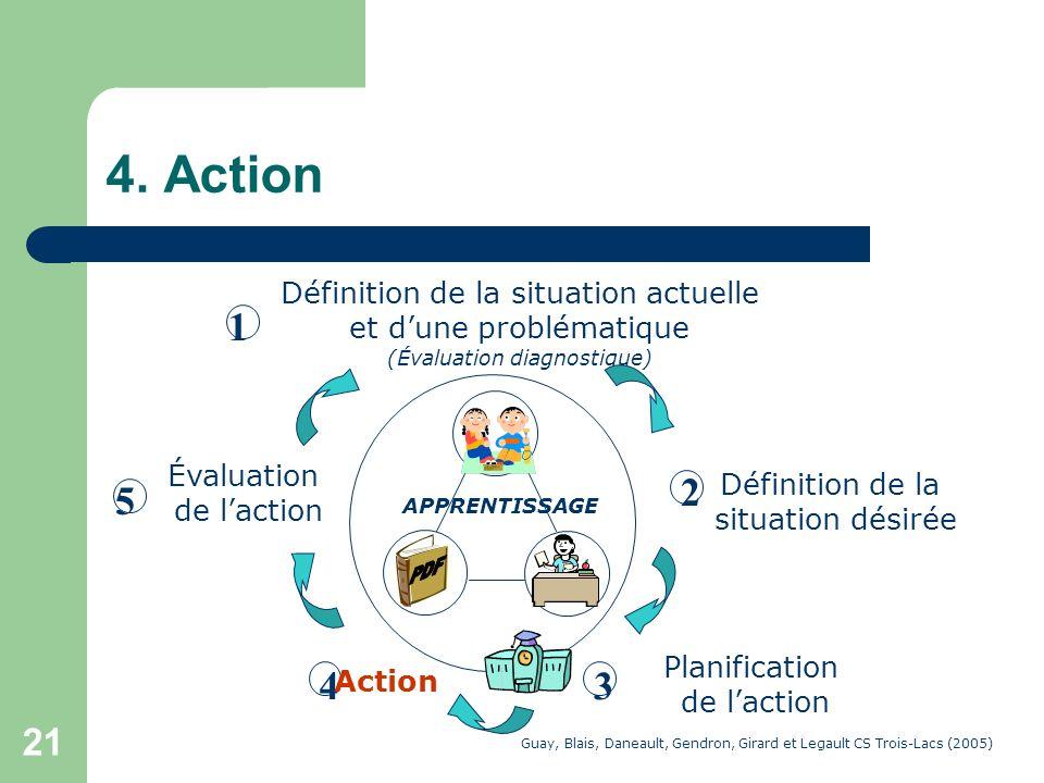 4. Action 3 1 2 4 5 Définition de la situation actuelle