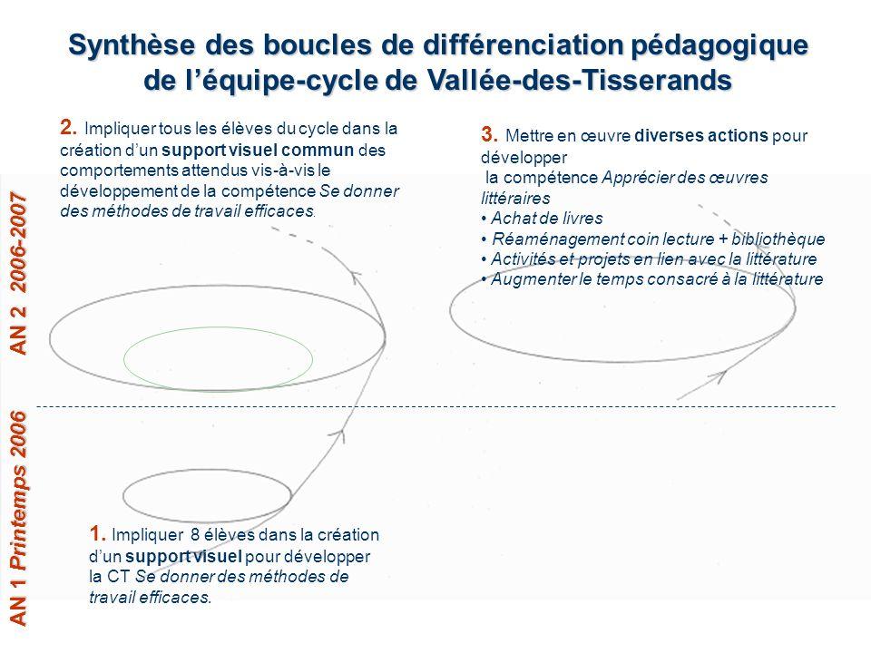 Synthèse des boucles de différenciation pédagogique