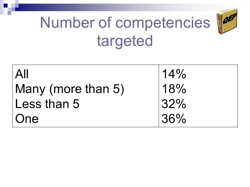 Number of competencies targeted