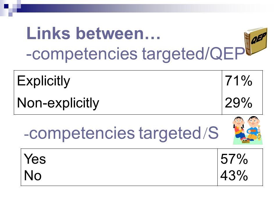 Links between… -competencies targeted/QEP