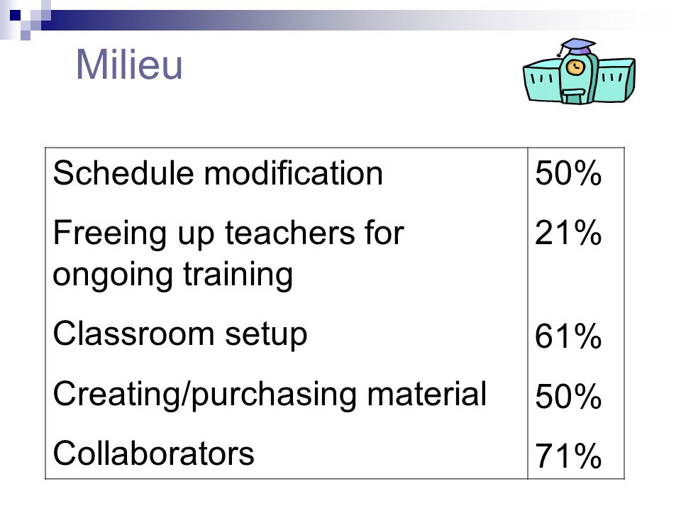 Milieu Schedule modification Freeing up teachers for ongoing training